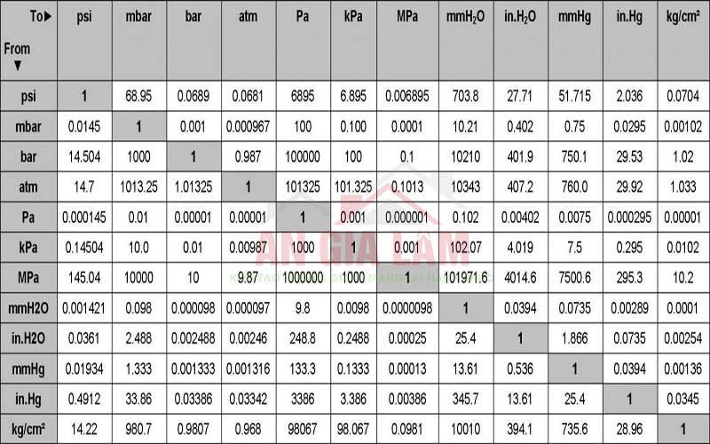 bảng chuyển đổi đơn vị áp suất quốc tế
